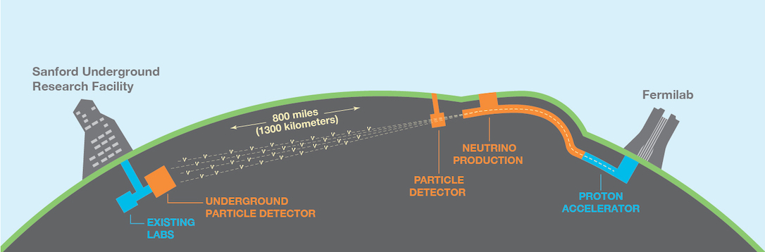 Schematic representation of the DUNE experiment